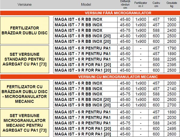 Semanatoare pneumatica de precizie pentru plante prasitoare Maga Isotronic – MASCHIO GASPARDO