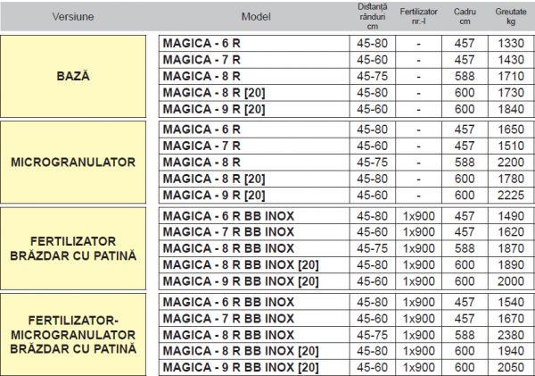 Semanatoare pneumatica de precizie purtata MAGICA – Maschio Gaspardo