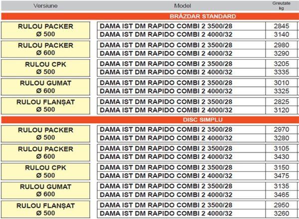Grapa rotativa combinata cu semanatoare pentru cereale DAMA ISOTRONIC DM RAPIDO COMBI 2 – Maschio Gaspardo