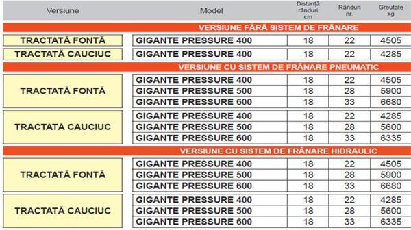 Semanatoare pneumatica pentru cereale GIGANTE PRESSURE – Maschio Gaspardo