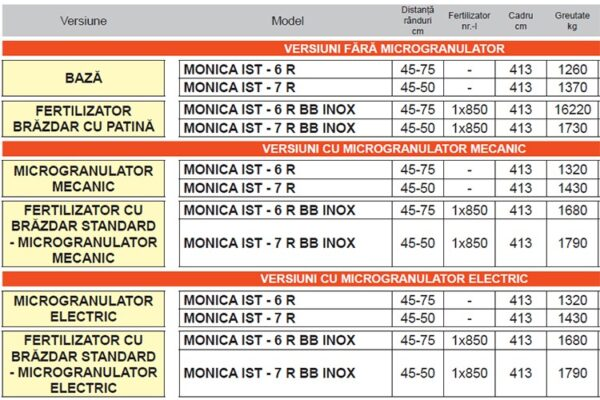 Semanatoare pneumatica de precizie pentru plante prasitoare Monica Isotronic – MASCHIO GASPARDO