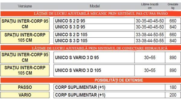 unico s3