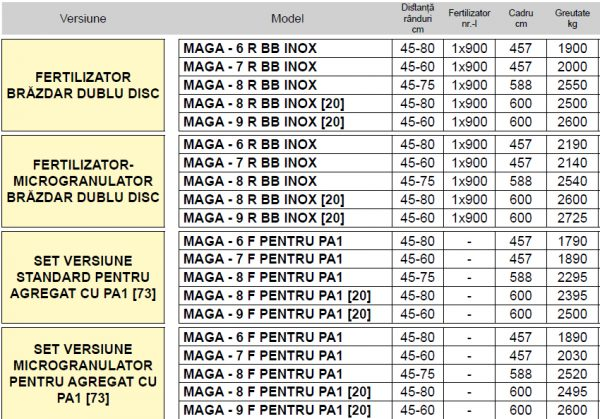 Semanatoare pneumatica de precizie pentru plante prasitoare MAGA – Maschio Gaspardo
