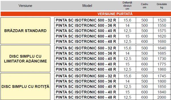 Semanatoare pneumatica pentru cereale PINTA SC ISOTRONIC – Maschio Gaspardo