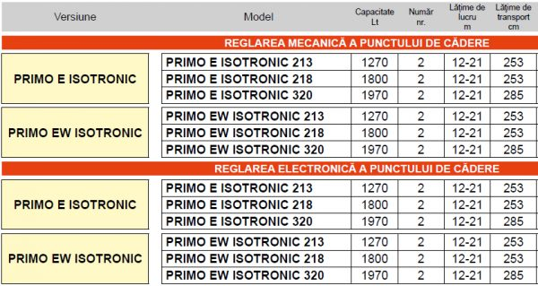 Fertilizator centrifugal PRIMO E/EW ISOTRONIC – Maschio Gaspardo